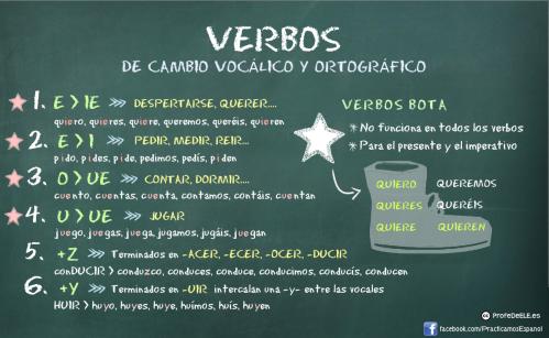cambios-vocalicos