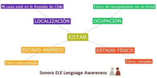 Usos de ESTAR logo Sonora