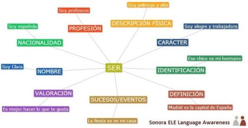 Usos de SER logo Sonora