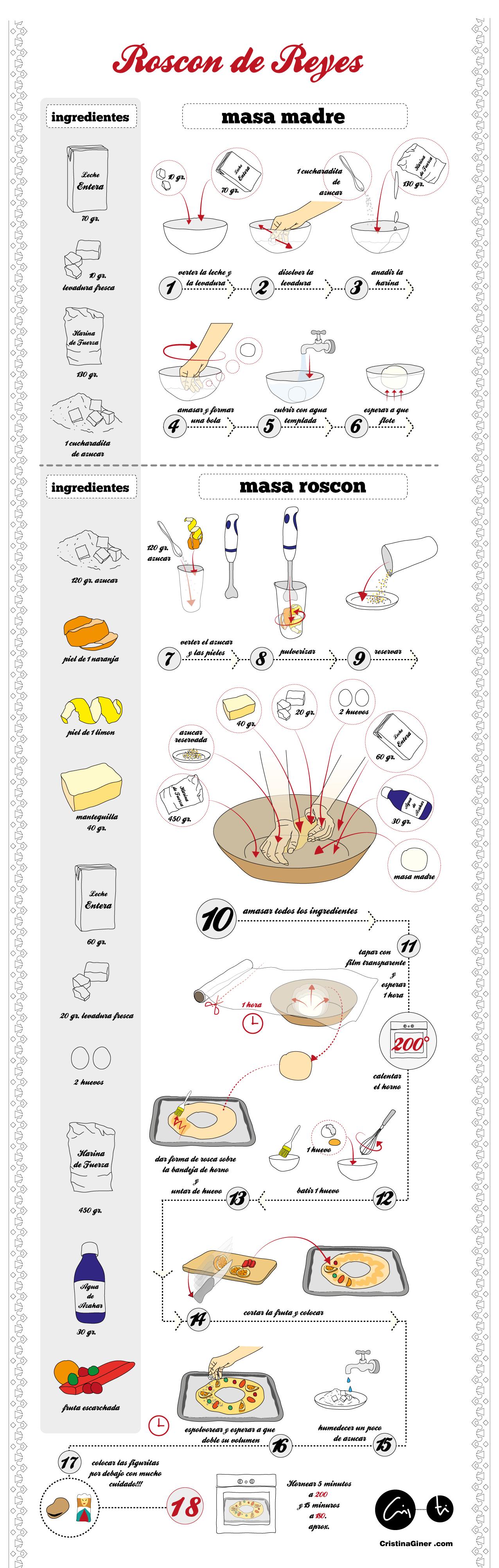 roscon-reyes-infografia